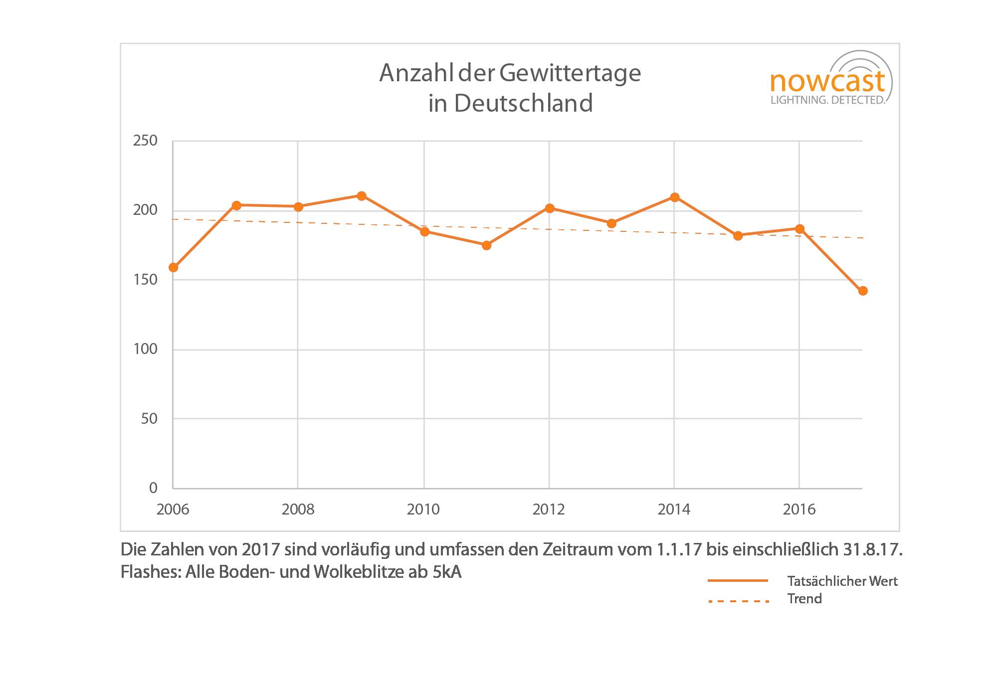 Erfreut Liniendiagramm Software Bilder - Der Schaltplan - triangre.info